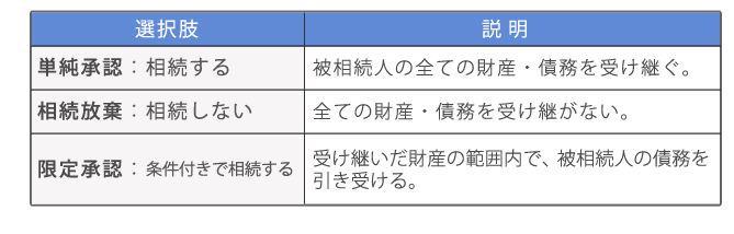 相続人の3つの選択肢(単純承認・限定承認・相続放棄)