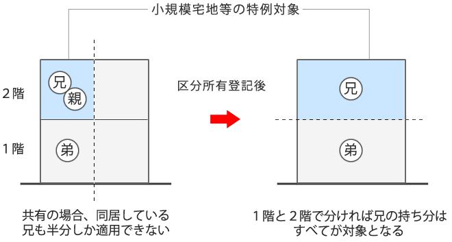 区分所有登記の図